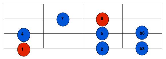 harmonic minor scale bass pattern