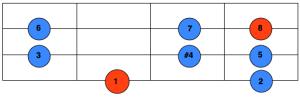 lydian scale fretboard shape