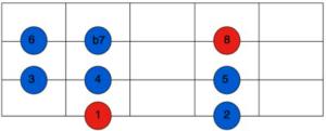 mixolydian scale fretboard pattern