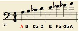 aeolian scale