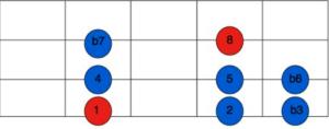aeolian scale fretboard shape