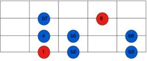 locrian scale fretboard shape
