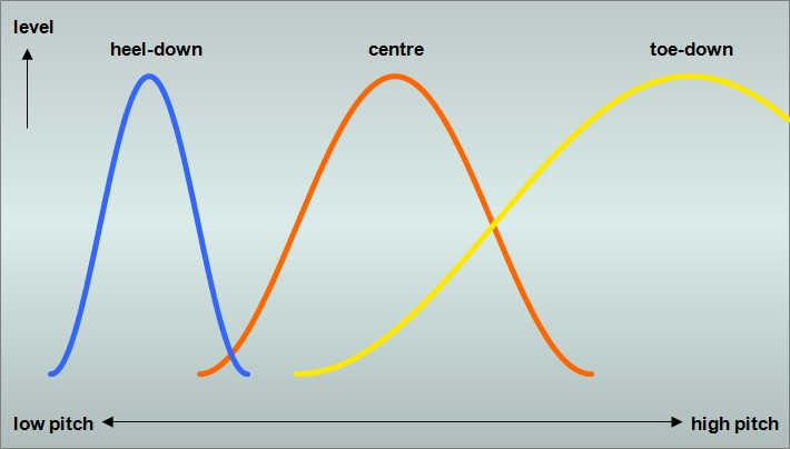 wah effect signal