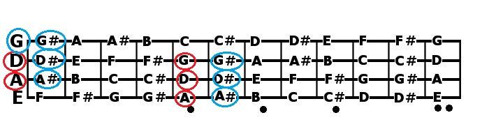 bass-guitar-notes patterns