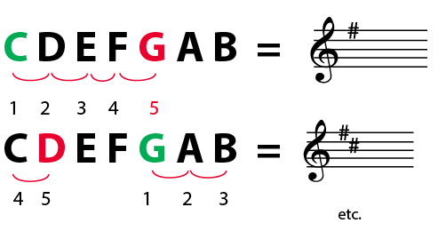 how to use the circle of fifths guitar