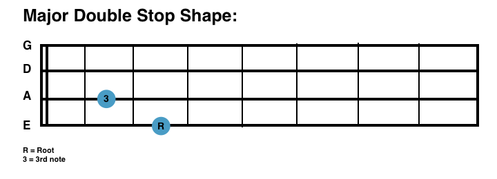 sbg major double stop shape for bass guitar