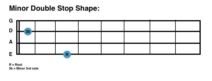 sbg minor double stop shape for bass guitar